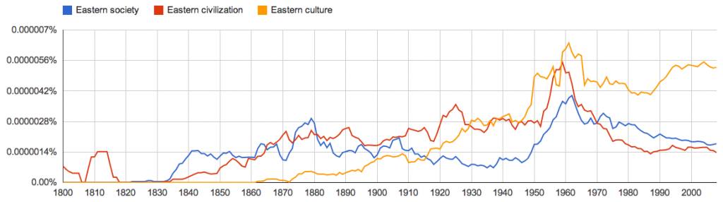 References to Eastern society, civilisation, and culture in the English language