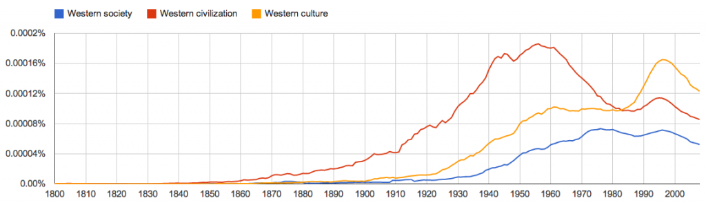 References to Western society, civilisation, and culture in the English language